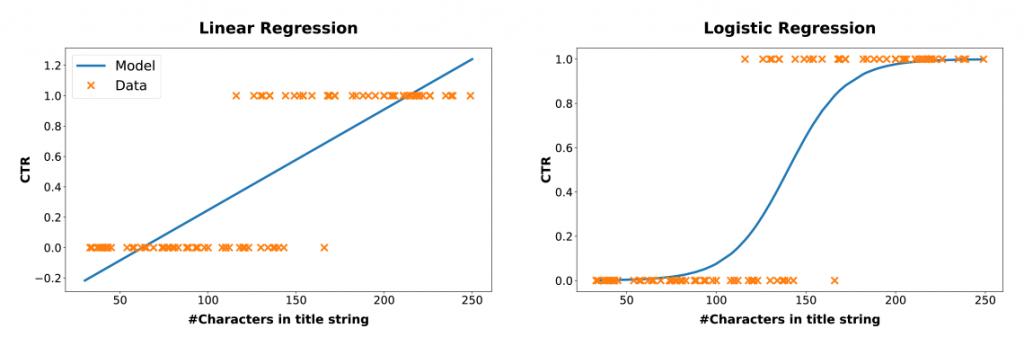 Linear Regression versus Logistic Regression