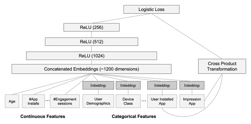 Architecture of Google's Wide & Deep model for App recommendations.