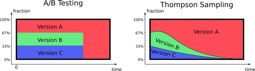 A/B Testing vs. Thompson Sampling